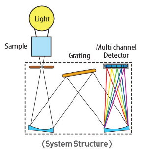 kmac_spectra academy_system_structure.jpg